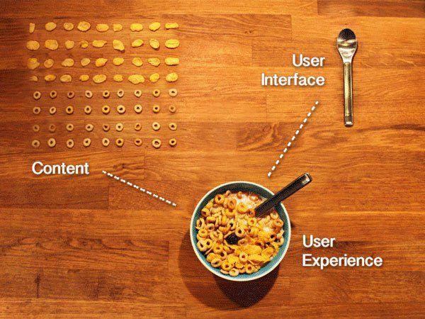 Visualisering av User Experience, User Interface och Content